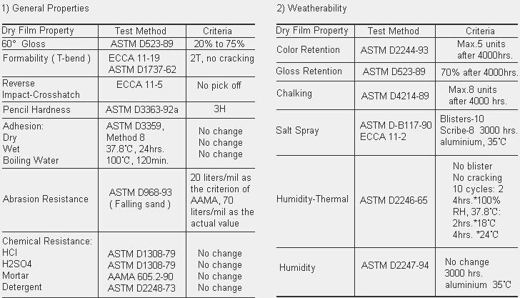 Alusign Aluminum Composite Panel Material
